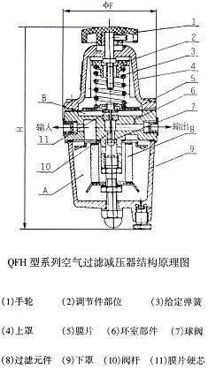 将来自空气压缩机0